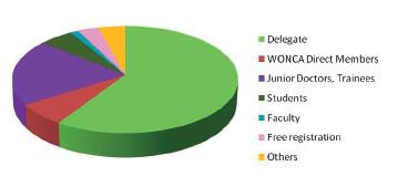 Rozložení registrovaných účastníků podle kategorií