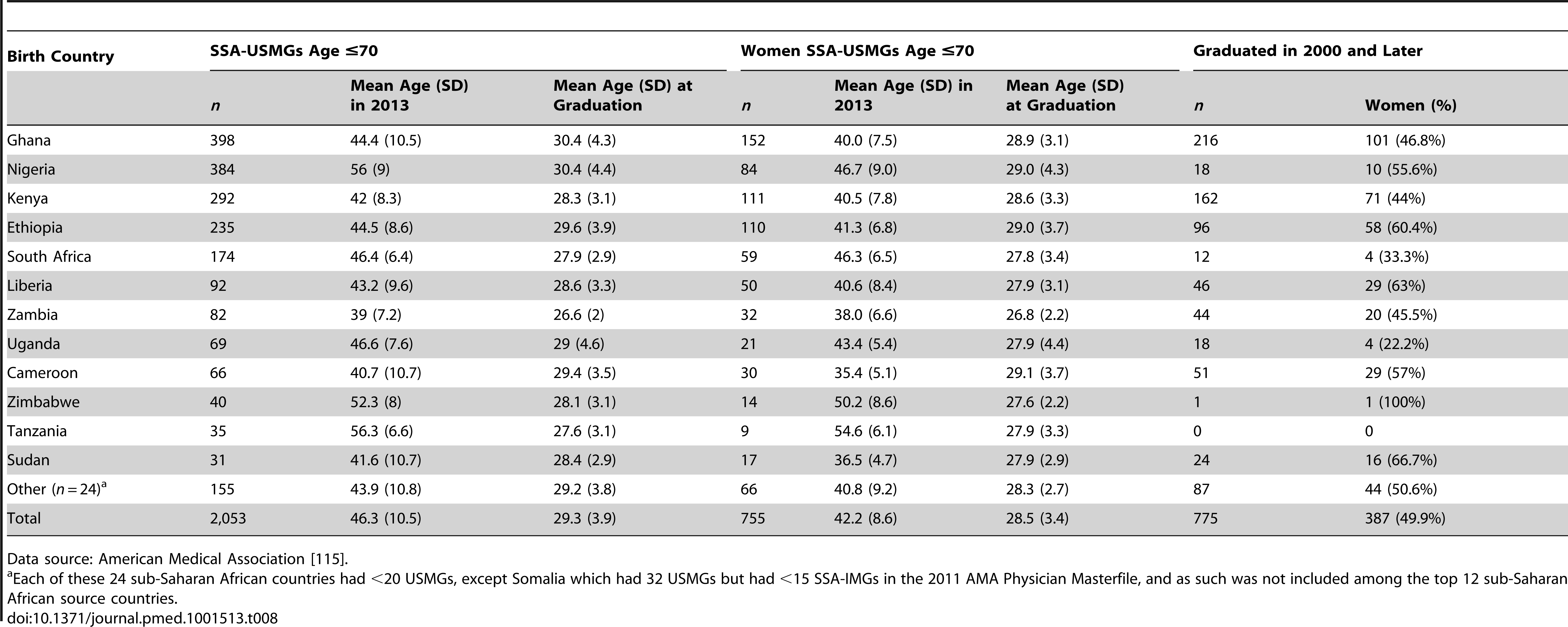 Sub-Saharan African-born physicians who graduated from US-based medical schools (SSA-USMGs).