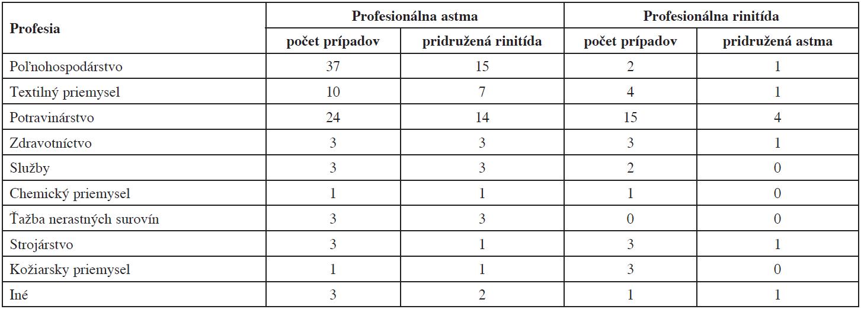 Prevalencia pridruženej rinitídy a astmy v jednotlivých skupinách podľa jednotlivých profesií