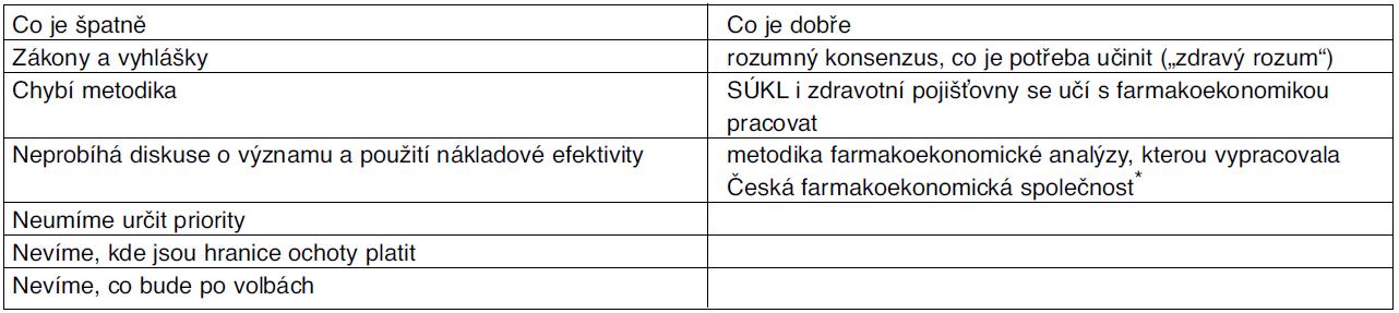Hodnocení reformy tvorby cen a úhrad léčiv v ČR po 17 měsících od zavedení z hlediska využití farmakoekonomiky