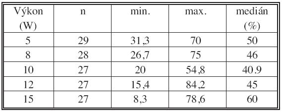 Kontrakce při různých výkonech – s krví Tab. 2. Shrinkage with different power settings – with blood
