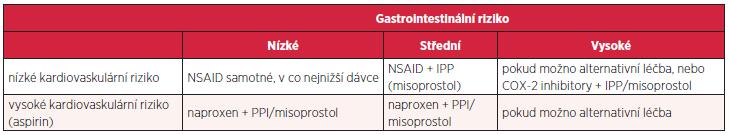 Kardiovaskulární vs. gastrotoxické riziko