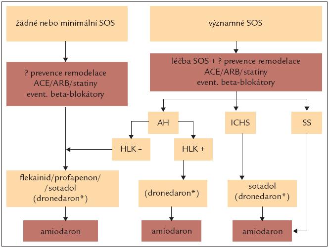 Antiarytmická léčba k udržení sinusového rytmu u různých základních onemocnění. SOS – strukturální onemocnění srdce, AH – arteriální hypertenze, ICHS – ischemická choroba srdeční, SS – srdeční selhání, HLK – hypertrofie levé komory srdeční > 14 mm. *u vybraných nemocných, po zvážení alternativních způsobů léčby