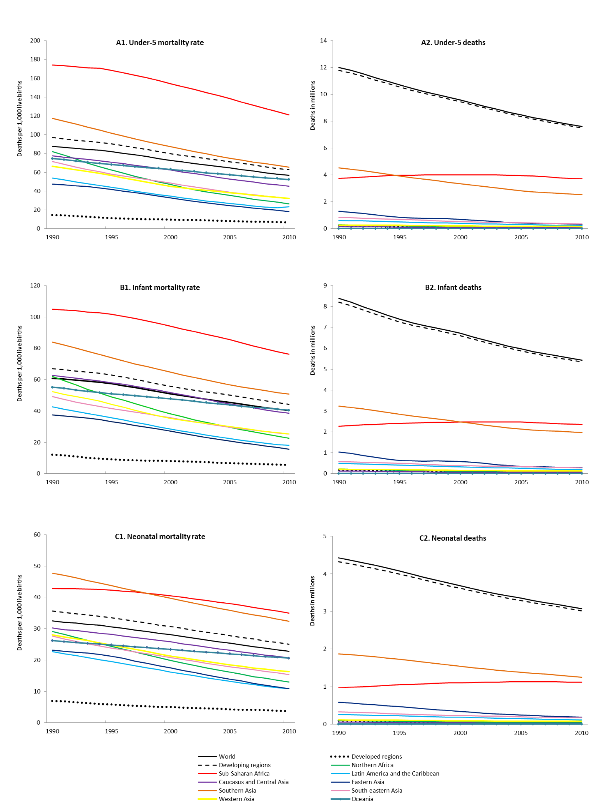 Global and regional under-five, infant, and neonatal mortality rates and deaths, 1990–2000.