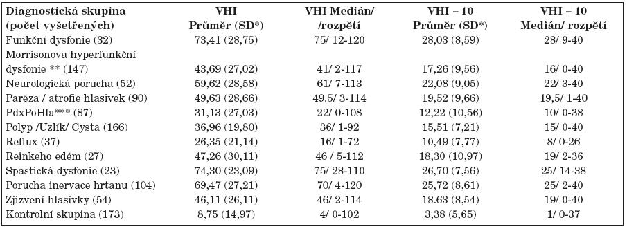 Hodnoty VHI a VHI-10 u různých diagnóz podle Rosena a kol. (19).