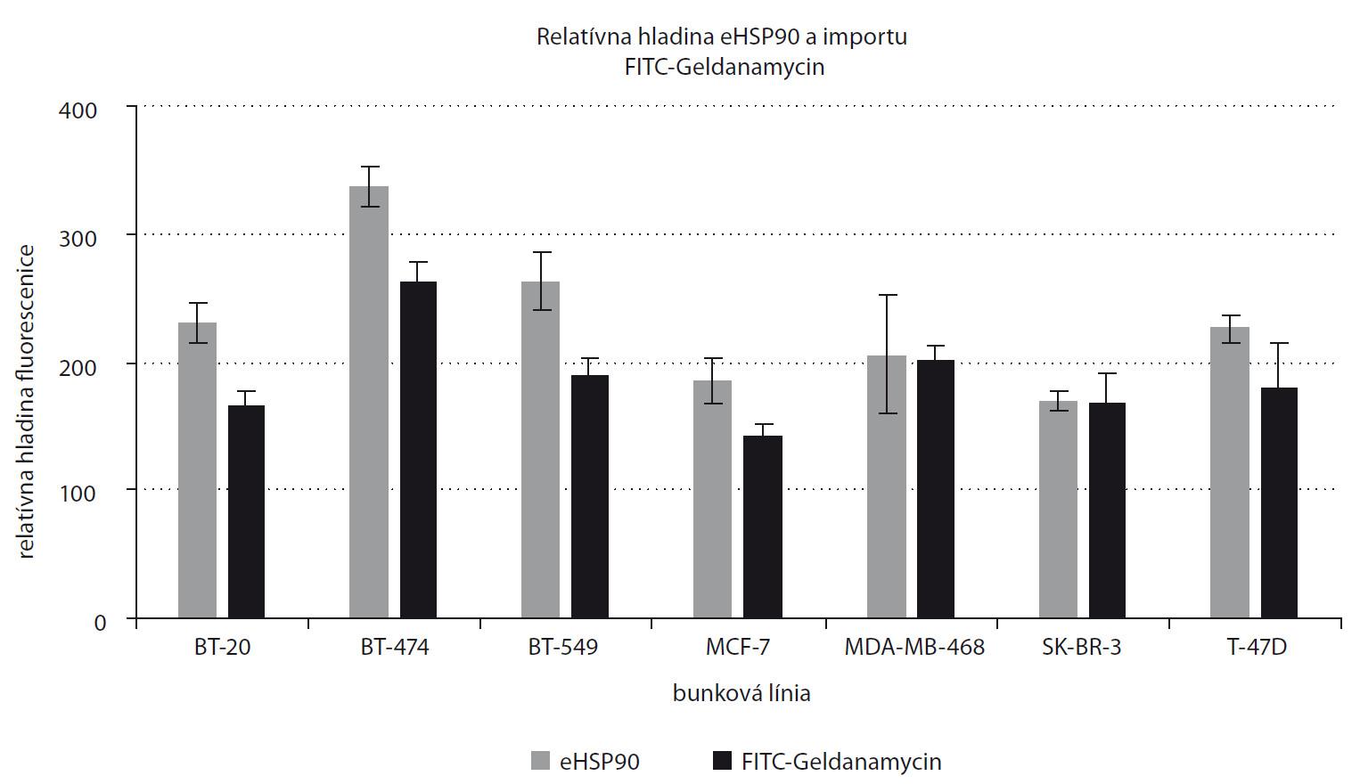 Relatívna hladina na membráne lokalizovaného HSP90 a importu 5 μM FITC-Geldanamycin po 1 hod inkubácii na bunkových líniách karcinómu prsníka.