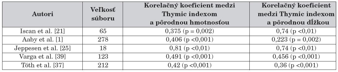 Vzťah medzi Thymic indexom a pôrodnou hmotnosťou a dĺžkou novorodencov.