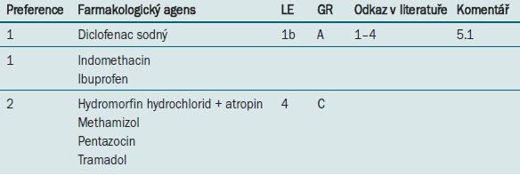 Úleva od bolesti u pacientů s akutní renální kolikou.
