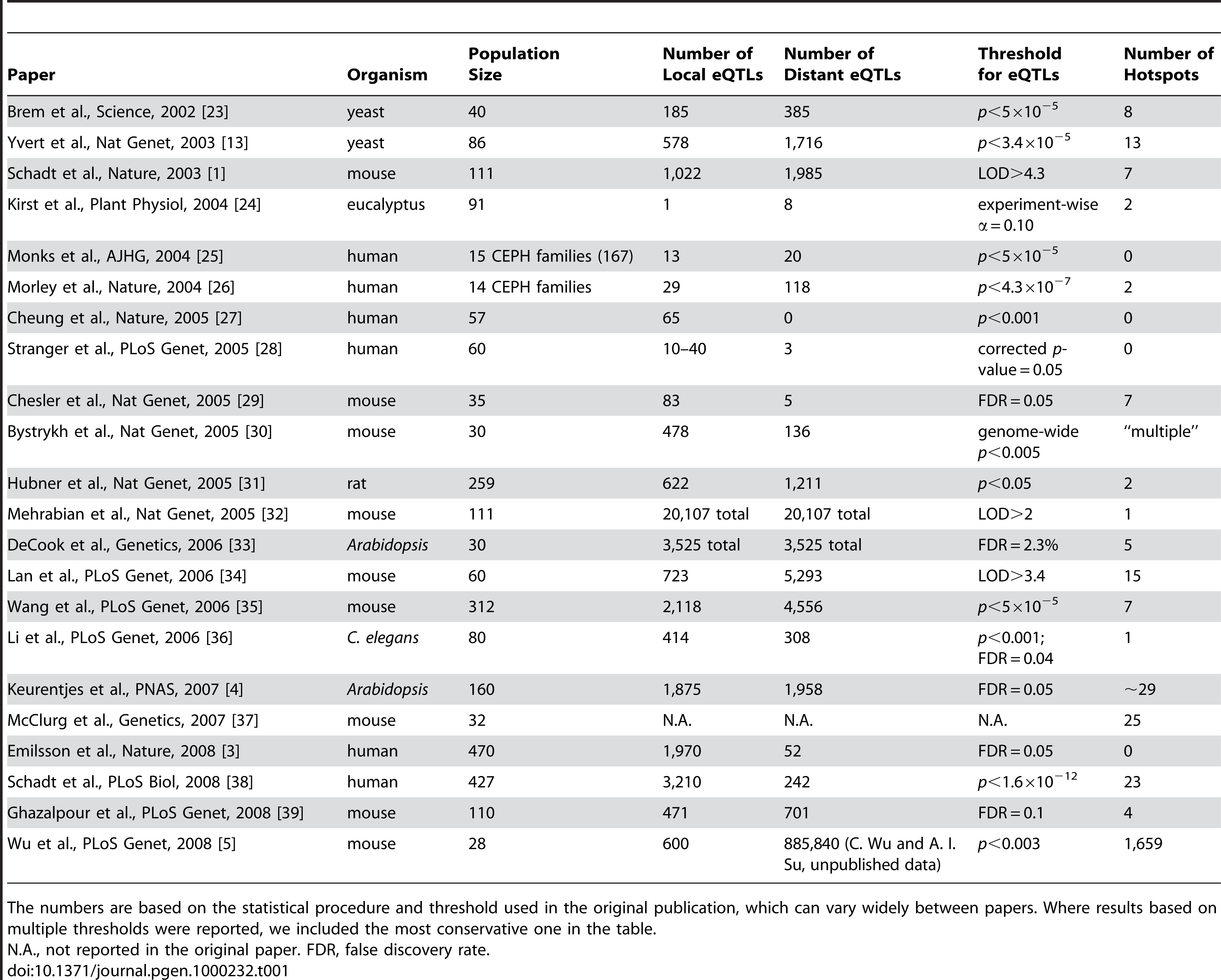 eQTL Hotspots Reported in Selected Genetical Genomics Studies.