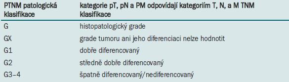 Histologická klasifikace vytvořená WHO a International Pathology Consensus Committee 1988 [2].