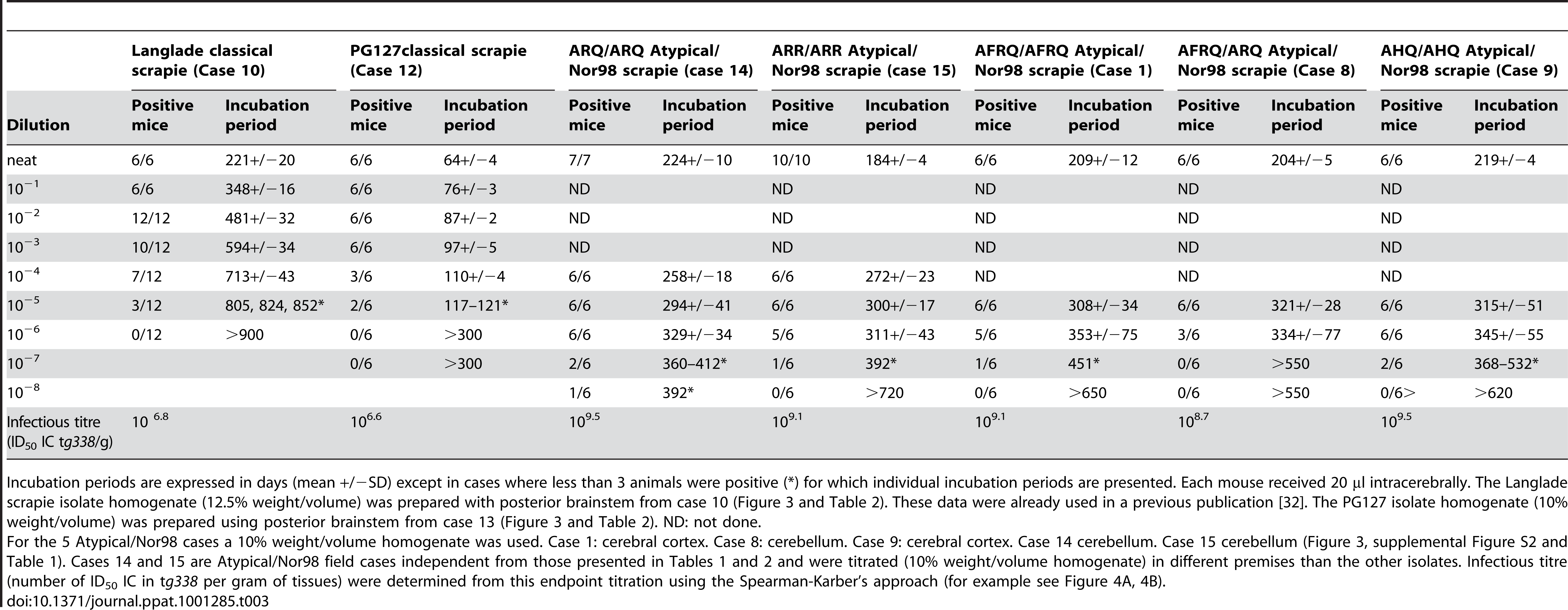 Classical scrapie and Atypical/Nor98 scrapie isolates endpoint titration and infectious titre in ovine PrP transgenic mice (<i>tg338</i>).