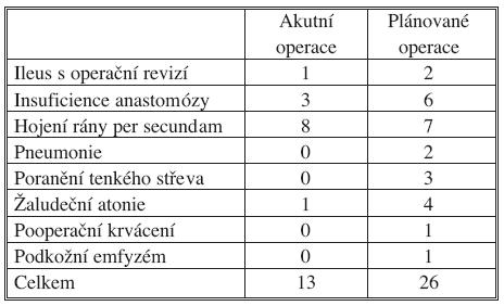 Komplikace Tab. 2. Complications