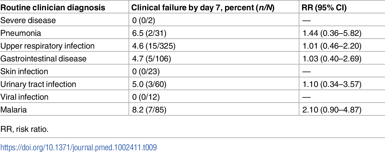 Association between clinical failure and diagnosis given by routine clinicians at day 0.