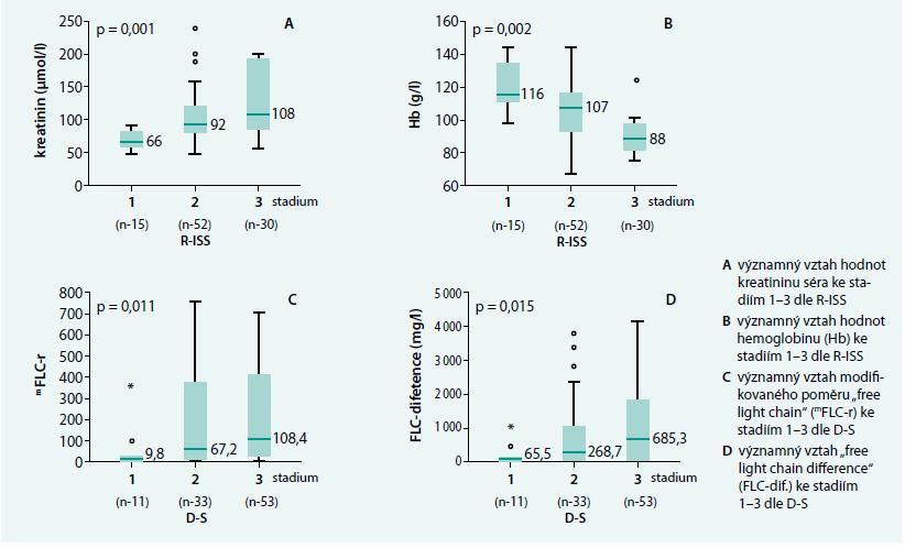 Grafické vyjádření významných vztahů vybraných prognostických faktorů a výsledků Freelite<sup>TM</sup> analýzy k výsledkům stratifikace MM podle Revised-International Staging System (R-ISS) a stážovacího systému dle Durieho-Salmona (D-S)