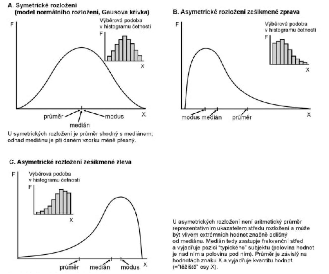 Základní typy rozdělení spojitých znaků a odpovídající sumární statistiky středu.