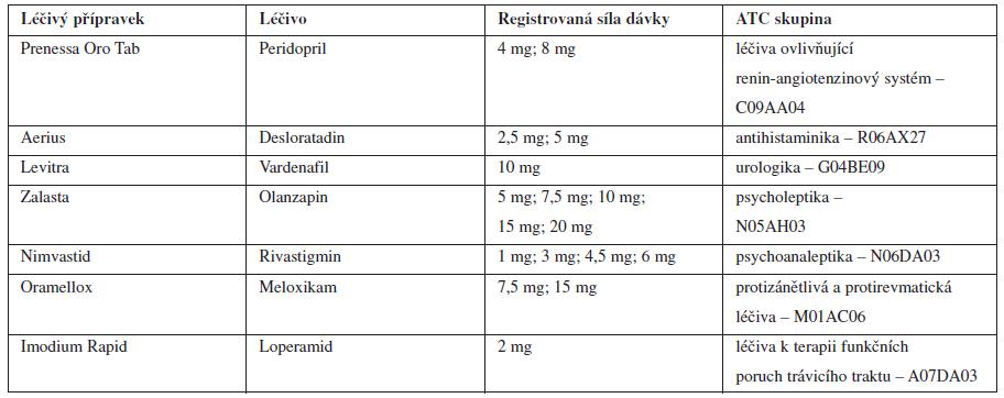 Vybrané ODT léčivé přípravky registrované v České republice