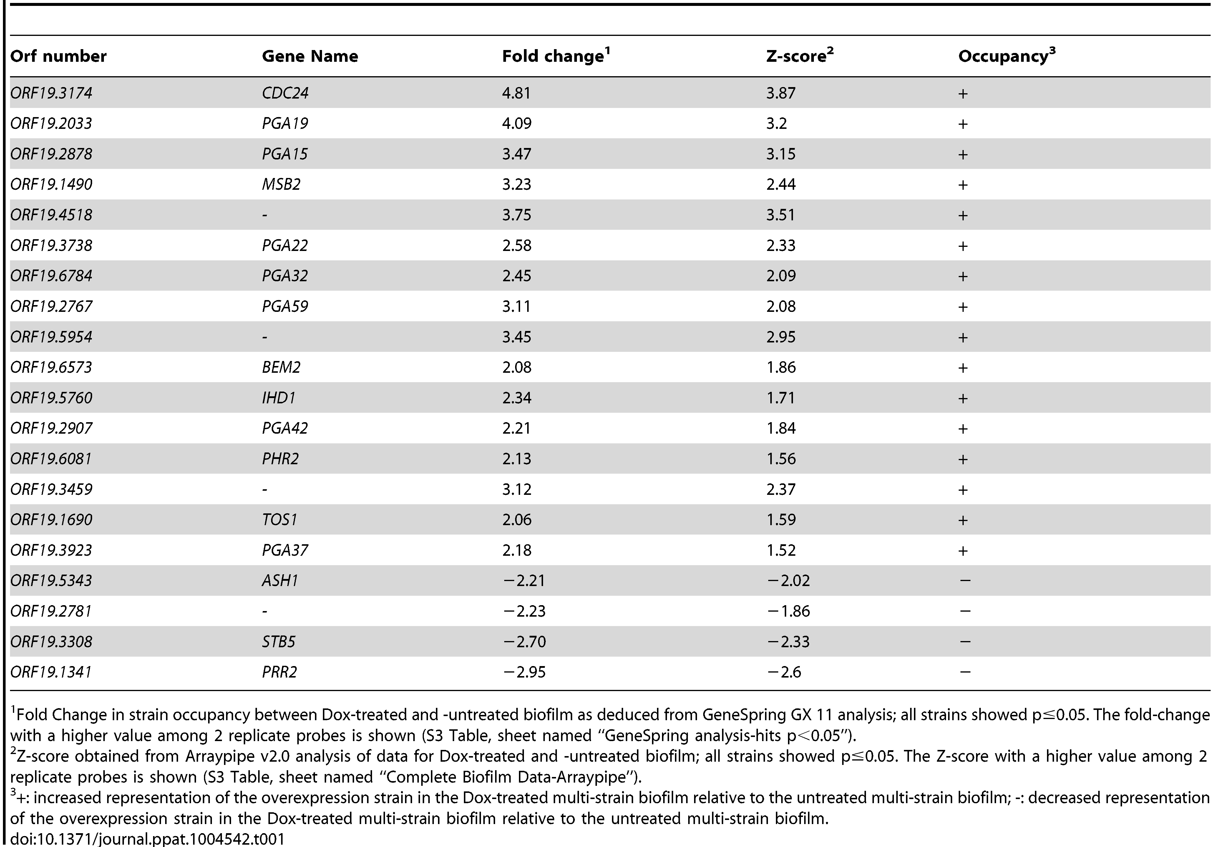 List of genes whose overexpression affects strain occupancy in a multi-strain biofilm.