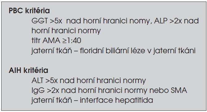 Diagnostická kritéria překryvného syndromu AIH/PBC. (AIH – autoimunitní hepatitida, PBC – primární biliární cirhóza)