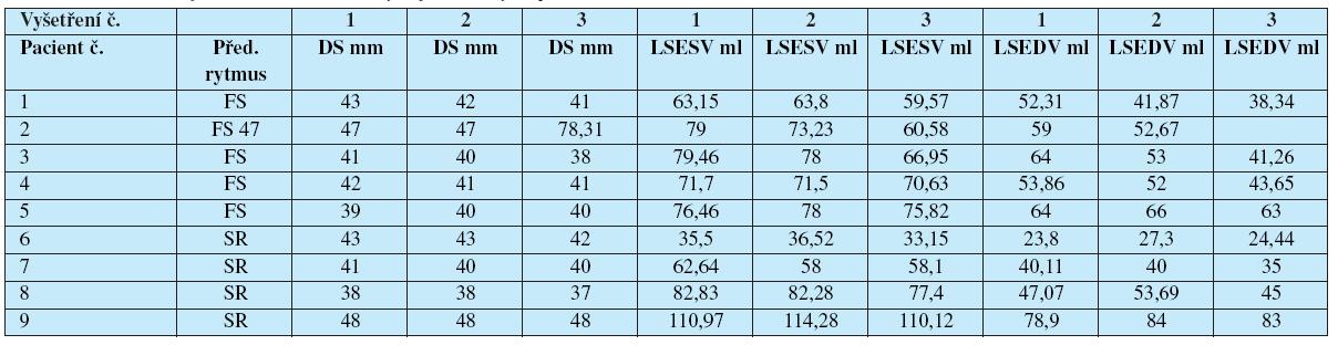 Průměr a objem levé síně, hodnoty u jednotlivých pacientů.