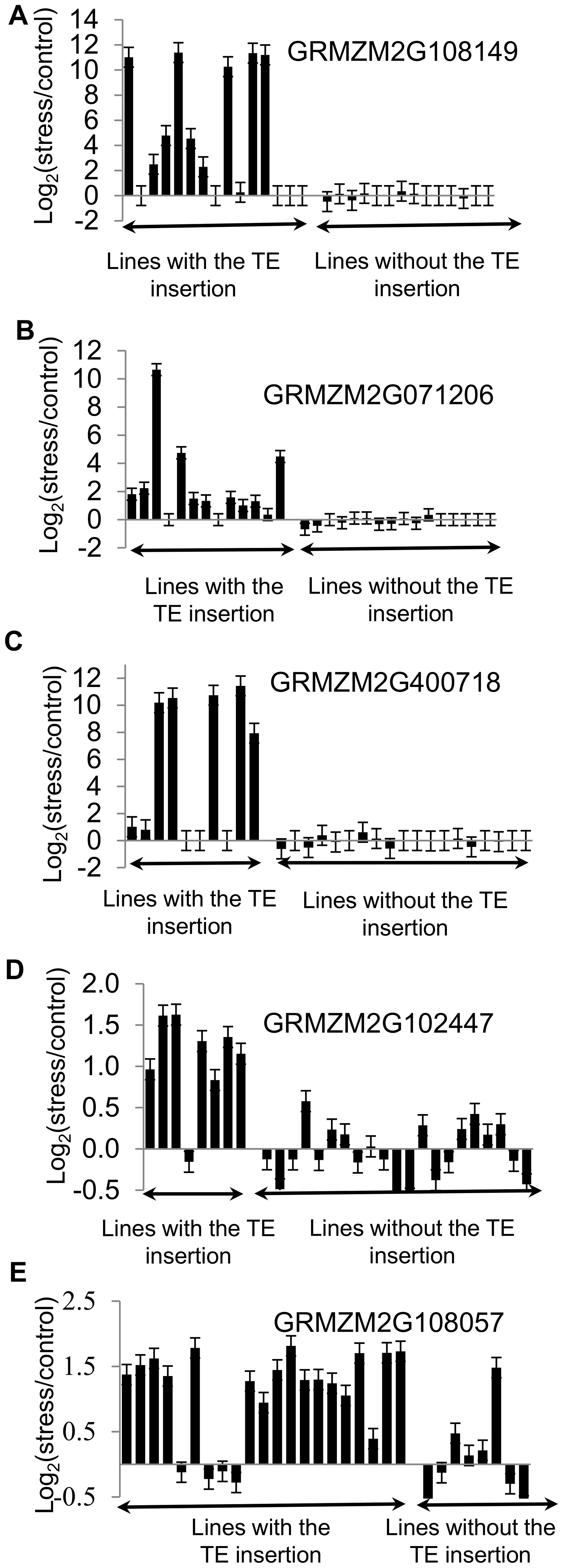 Validations of correlation between stress-induced up-regulation of gene expression and presence of TEs.