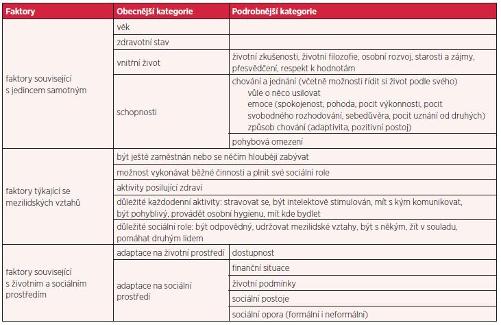 Faktory ovlivňující kvality života u zkoumaných seniorů (modifikovaně podle 31, s. 94)