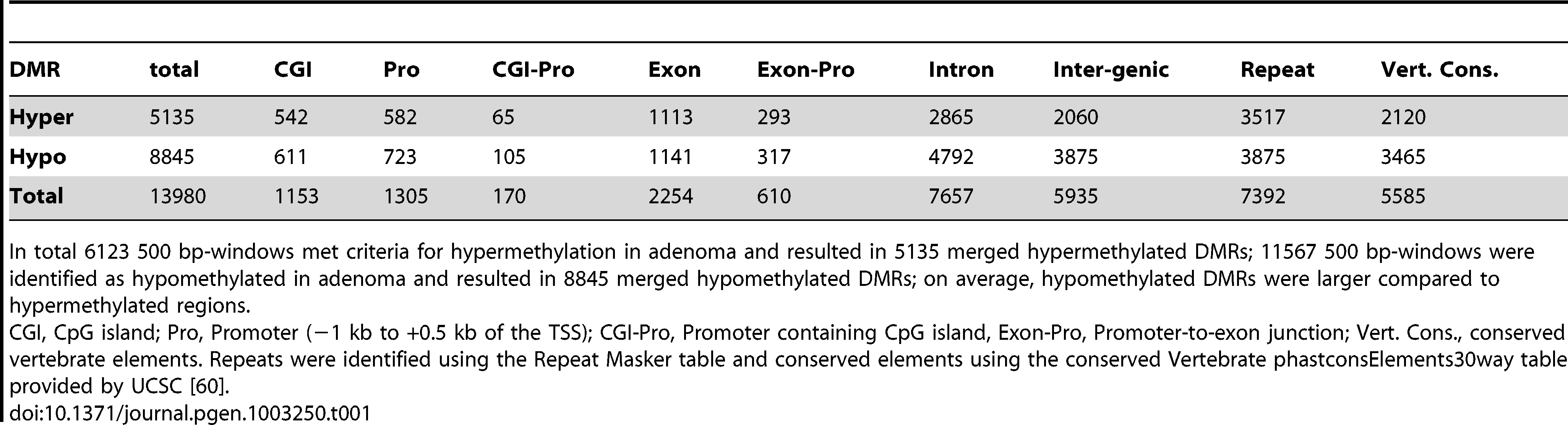 Numbers of DMRs identified by MeDIP-seq, and assignment to subgenomic regions.