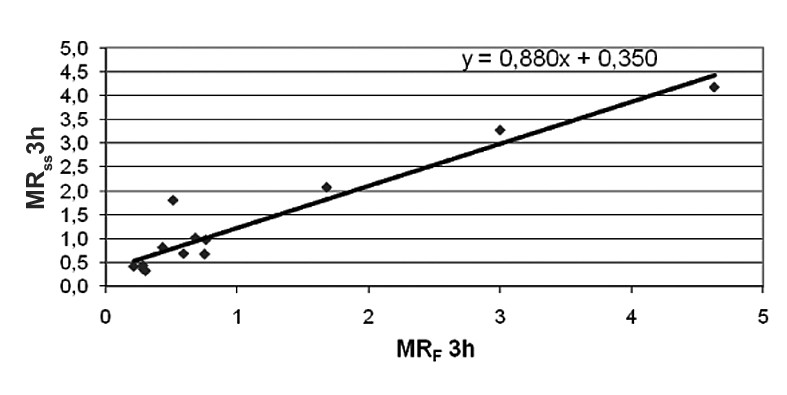 Fig. 1. Correlation between metoprolol/α-hydroxymetoprolol MR at 3 hours post-dose after the first dose and in steady state, (r<sub>s</sub> = 0.8418, P = 0.0003)* MR<sub>F</sub> – MR after first dose, MR<sub>SS</sub> – MR in steady state, * Spearman's rank correlation test