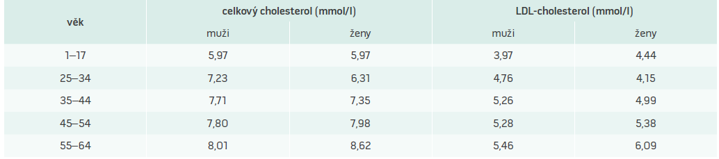 Hodnoty 95. percentilu pro celkový a LDL-cholesterol specifické pro českou populaci podle věku a pohlaví. Upraveno podle [12]