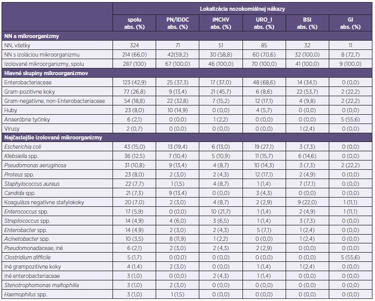 Distribúcia mikroorganizmov izolovaných u pacientov s nozokomiálnou nákazou podľa lokalizácie Table 4. Distribution of pathogens isolated from patients with HAI by infection site