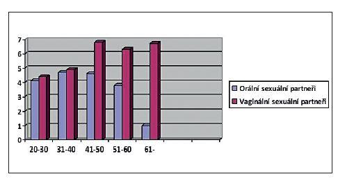 Počet sexuálních partnerů