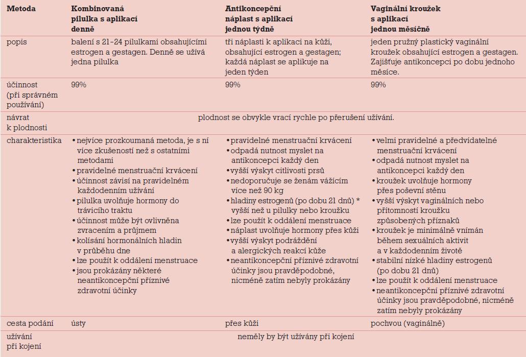 Informační materiál studie CHOICE – metody kombinované hormonální antikoncepce.