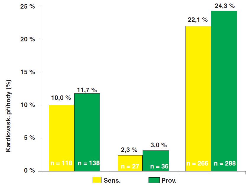 """Sekundární endpoint BARI 2D – srovnání léčby """"inzulín senzitizéry"""" (IS) a """"inzulín providery: Výskyt IM, CMP i kombinovaného sekundárního endpointu (smrt/IM/CMP) byl podobný v obou skupinách; rozdíl nedosáhl statistické významnosti (p=0,13)."""