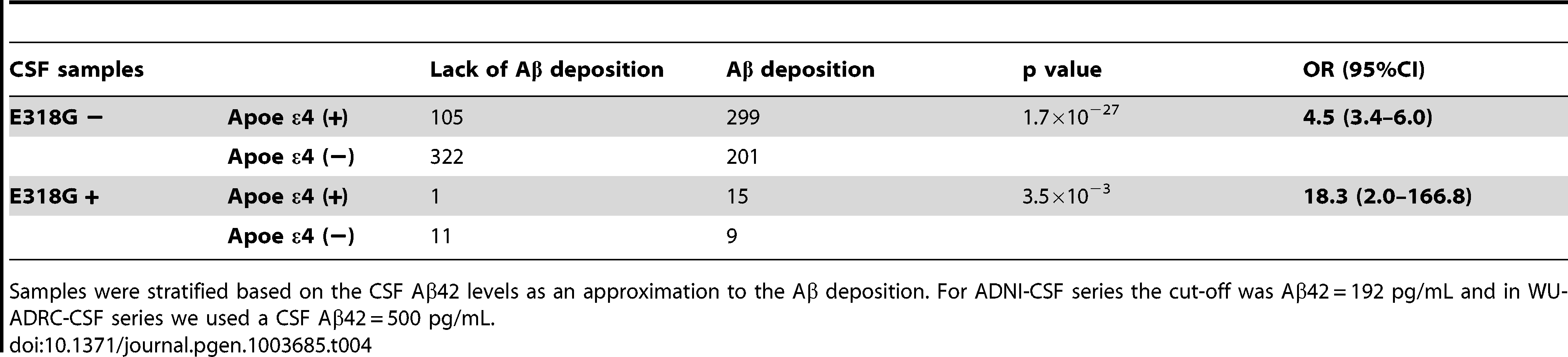 Effect of the interaction of <i>PSEN1</i> p.E318G with <i>APOE</i> in individuals with and without Aβ deposition.