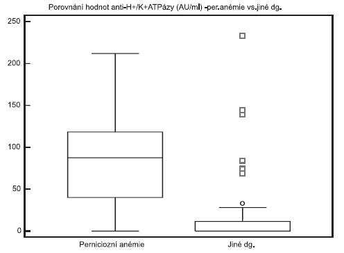 Porovnání výsledků protilátek proti H+/K+ ATPáze u pacientů s perniciózní anémií a u pacientů s jinou diagnózou Fig. 1. Levels of anti-H+/K+ ATPase antibodies in patients with pernicious anaemia and other diagnoses