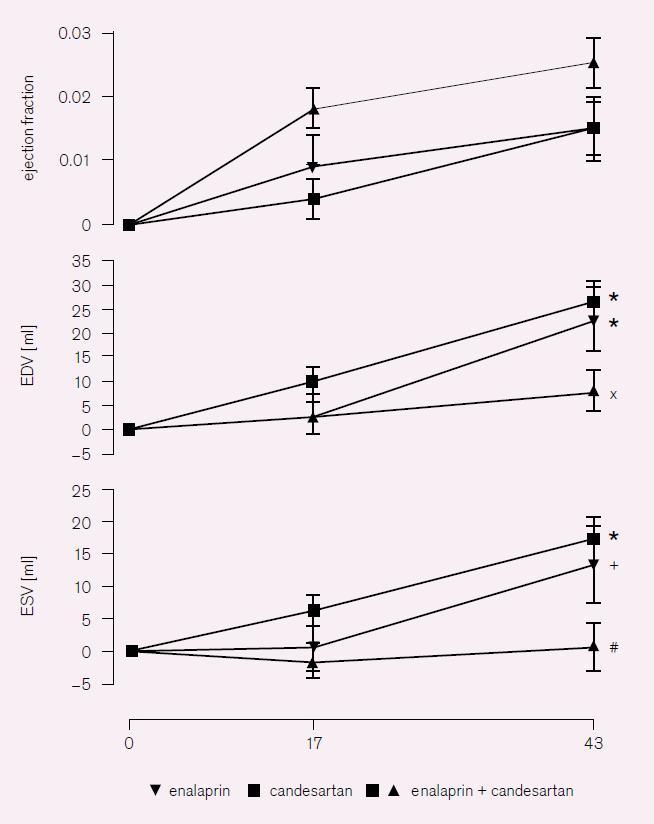 RESOLVD [6]. Změny ejekční frakce a konečného diastolického a systolického objemu levé komory (EF, EDV, ESV).