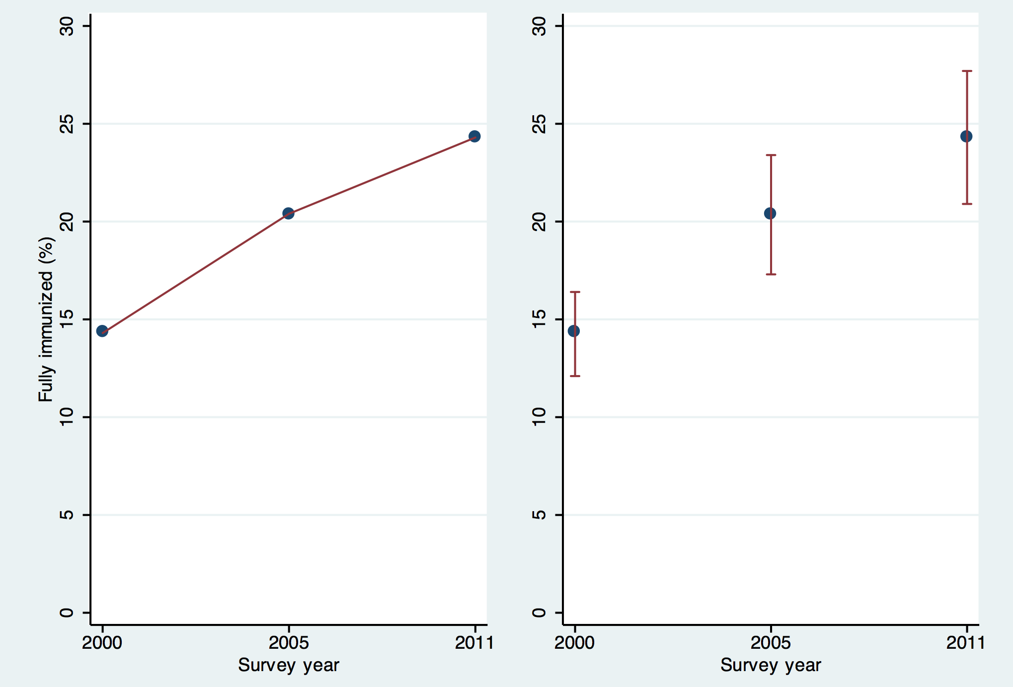 Two ways of looking at coverage of full immunization in Ethiopia—with and without confidence intervals.