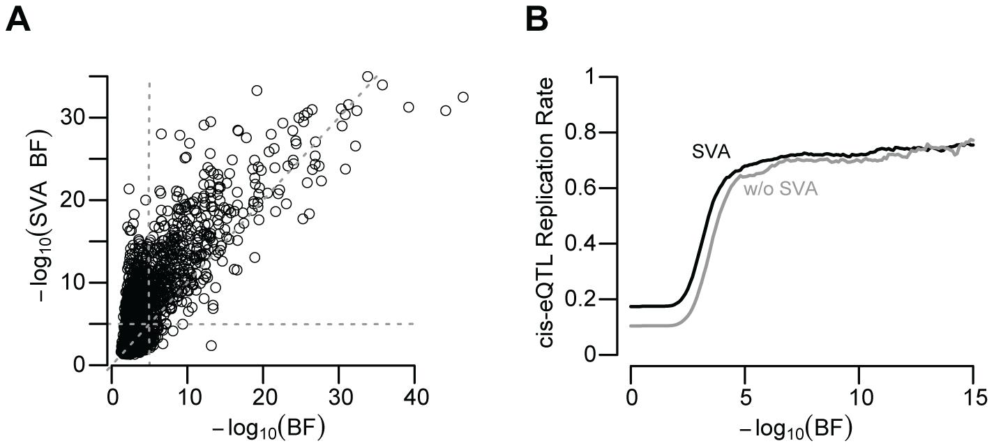 SVA improves eQTL reproducibility.