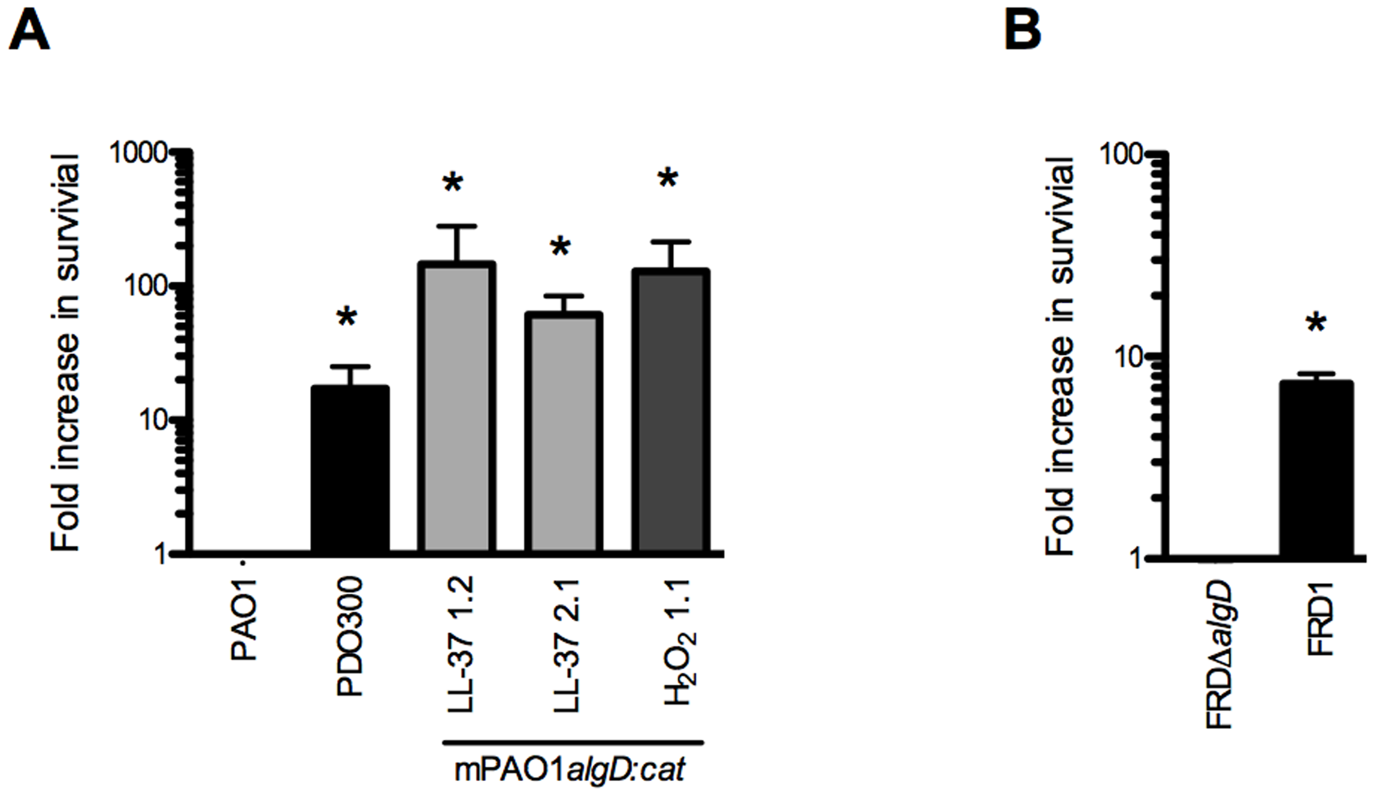 Alginate provides <i>P. aeruginosa</i> protection from lethal concentrations of LL-37.