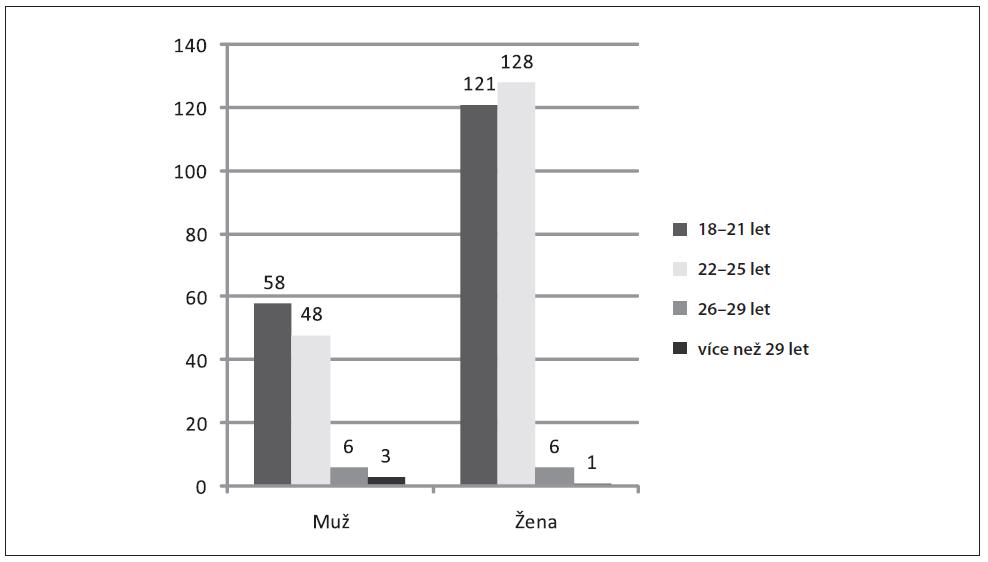 Zastoupení skupiny dotázaných podle věku a pohlaví