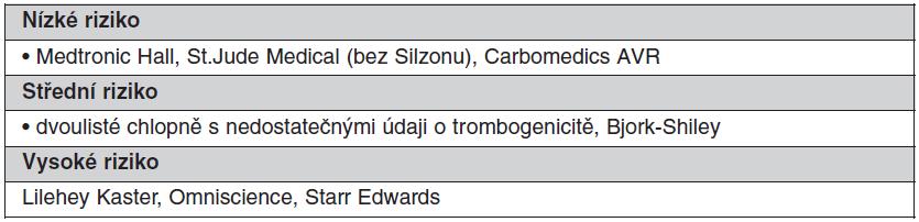 Kategorie chlopenních protéz podle trombogenicity