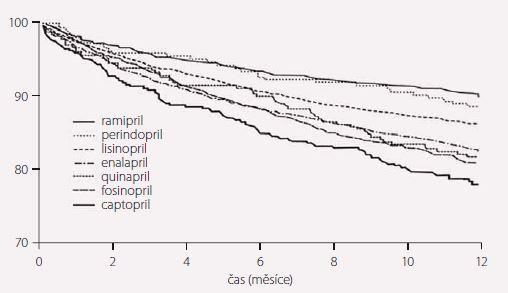 Výsledky studie ONTARIO I.