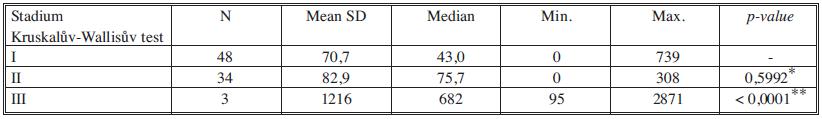 Sérové hladiny MonoTotalu v jednotlivých nádorových stadiích Tab. 7. Serum levels of MonoTotal in individual cancer stages