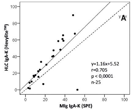 Graf 6A  Korelační bodový graf zobrazuje přítomnost silné pozitivní korelace mezi hodnotami monoklonálního imunoglobulinu typu IgA-K vyšetřené s pomocí elektroforézy séra vs. HLC IgA-K (Hevylite™) s tím, že s rostoucími hodnotami M-proteinu se diference mezi hodnotami vyšetřenými s pomocí standardní gelové elektroforézy vs. Hevylite™ zvětšuje, hodnoty HLC IgA-K jsou v 84 % vyšší.