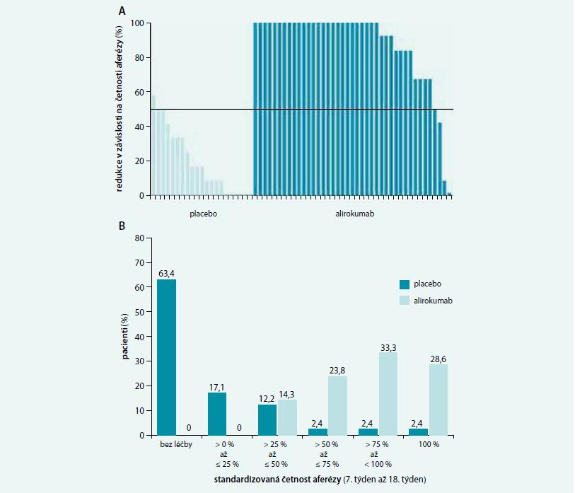 Srovnání vlivu léčby alirokumabem na změnu režimu léčby LA u pacientů s HeFH: (A) Vyjádřeno jako individuální změna v četnosti LA mezi 7 a 18 týdnem studie (B) Standardizovaný počet LA mezi 7. a 18. týdnem studie (intent-to-treat) podle randomizace; 2 pacienti (po jednom v každé randomizované skupině) ukončili léčbu před 6. týdnem, a proto je uvedena jejich četnost LA jako 1 (tj. 100 %). Upraveno podle [19]