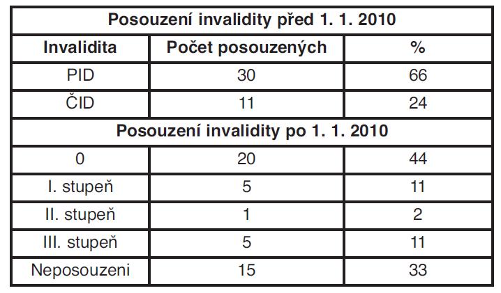 Počet posuzovaných podle vyhlášky č. 284/1995 Sb. a č. 359/2009 Sb.