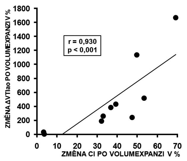 Korelace změny ΔVTIao a změna CI po volumexpanzi
