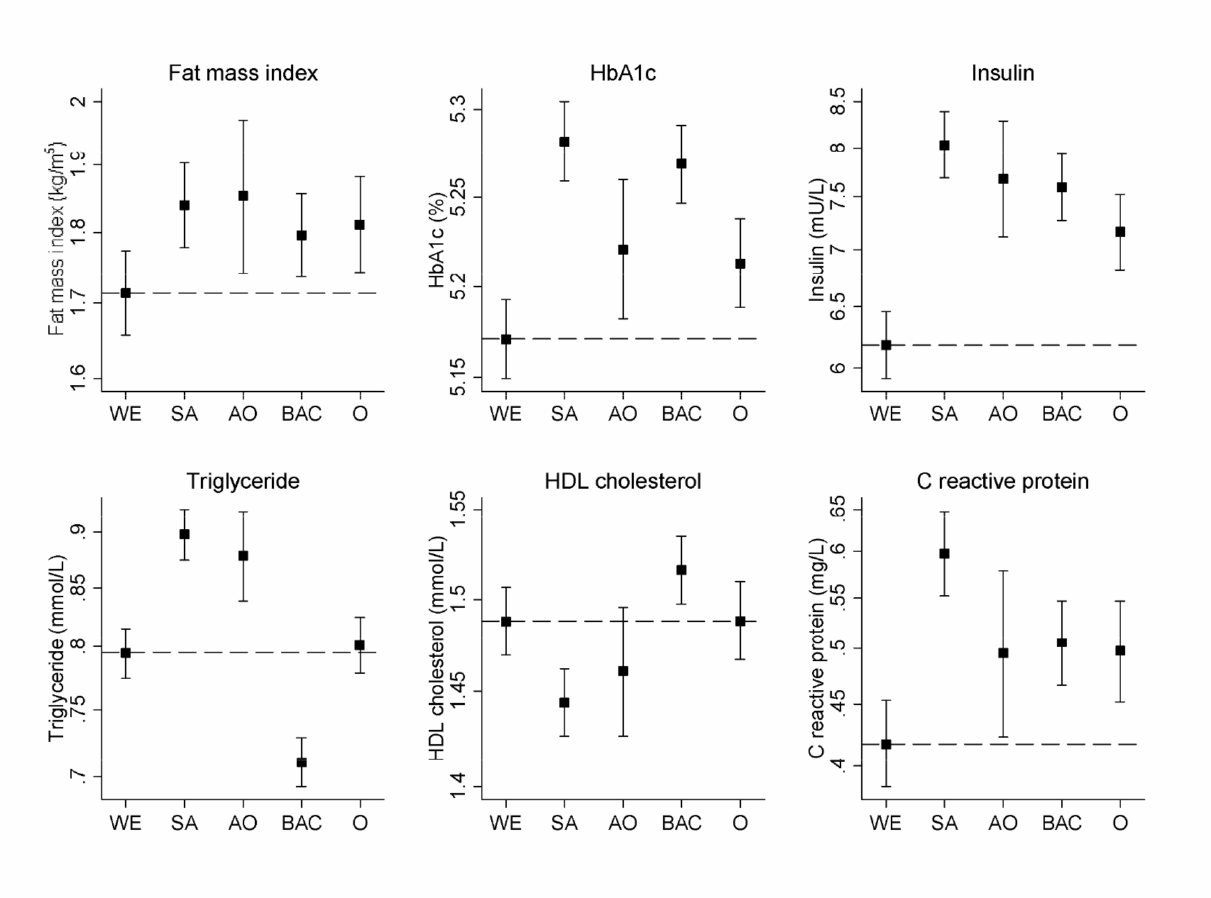 Geometric means and 95% confidence intervals for fat mass index and selected blood markers by ethnic group.