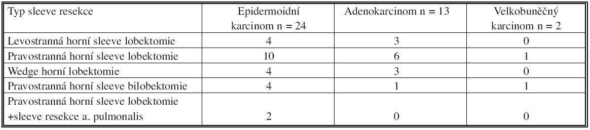 Typ bronchoplastické operace u jednotlivých histologických typů Tab. 2. Types of bronchoplastic procedures in individual histological types