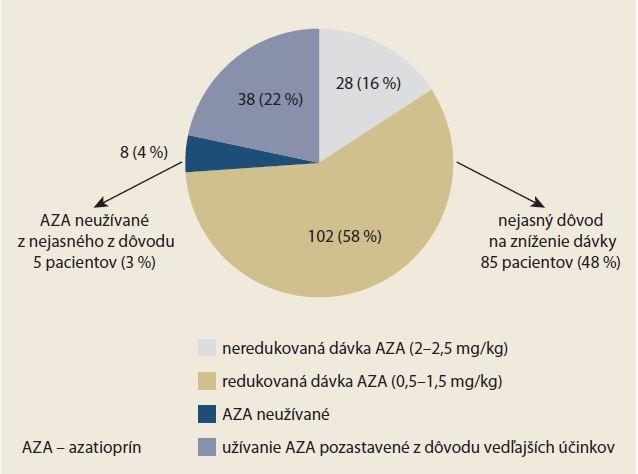 Liečba azatioprínom u IBD pacientov odoslaných na biologickú anti-TNF liečbu.  Graph 1. Treatment with azathioprine of IBD patients referred for anti-TNF biological treatment.