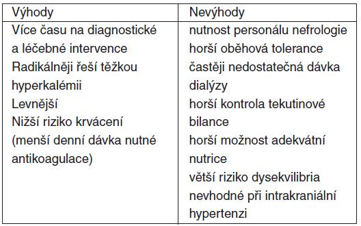 Výhody a nevýhody použití IHD